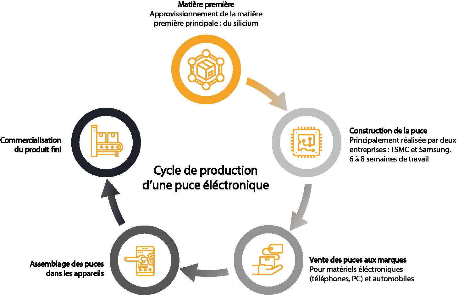 Cycle de production d'une puce