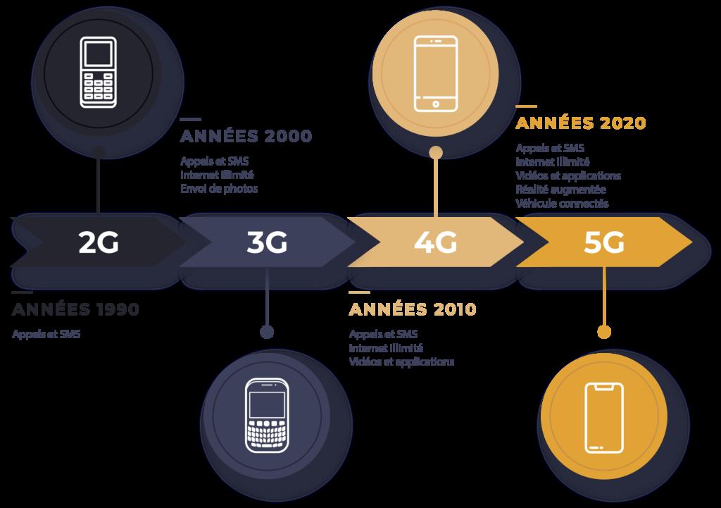 chronologie 5G